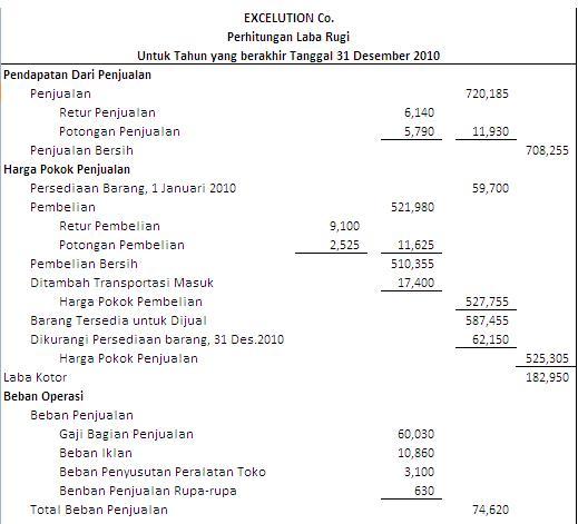 Akuntansi Laporan Keuangan Perusahaan Dagang
